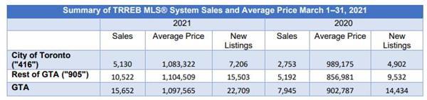 销量上涨 97%!房价上升21.6%!TRREB权威发布3月大多地6
