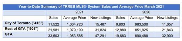 销量上涨 97%!房价上升21.6%!TRREB权威发布3月大多地10