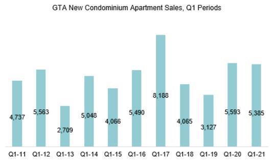 强劲回升!2021年第一季度多伦多市中心公寓销量均价双双上涨!4