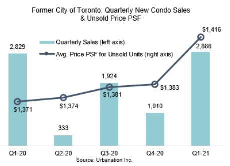 强劲回升!2021年第一季度多伦多市中心公寓销量均价双双上涨!5