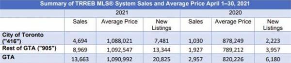 超大幅上涨362%!TRREB发布4月大多地区房产报告!大温地区房2