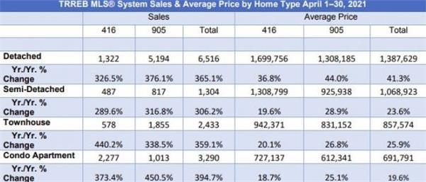 超大幅上涨362%!TRREB发布4月大多地区房产报告!大温地区房3