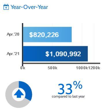 超大幅上涨362%!TRREB发布4月大多地区房产报告!大温地区房4
