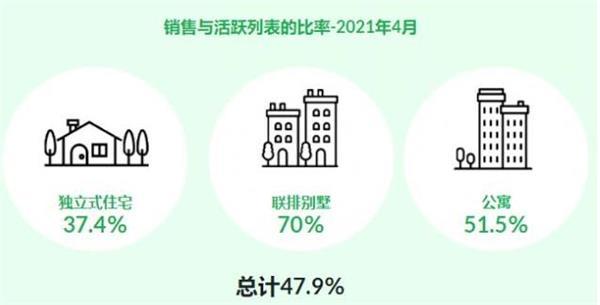 超大幅上涨362%!TRREB发布4月大多地区房产报告!大温地区房6
