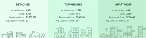 超大幅上涨362%!TRREB发布4月大多地区房产报告!大温地区房7