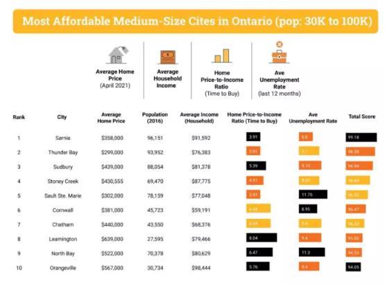 惊喜不惊喜?安省竟然还有这几个城市的房价比较便宜7