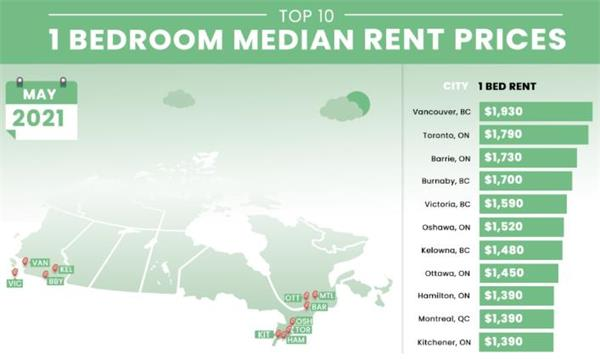 回暖了!加拿大房屋租赁市场强势回归!房屋租金大幅上涨5