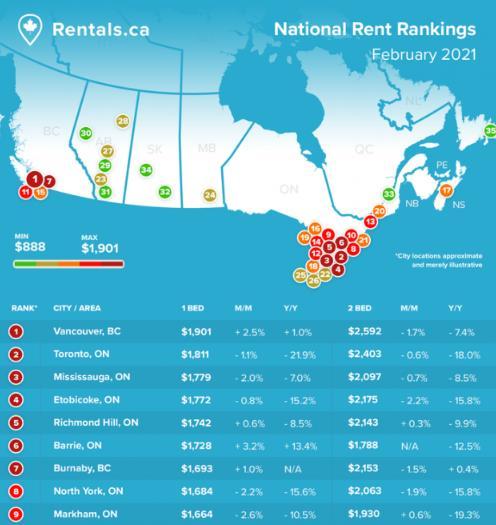 回暖了!加拿大房屋租赁市场强势回归!房屋租金大幅上涨6