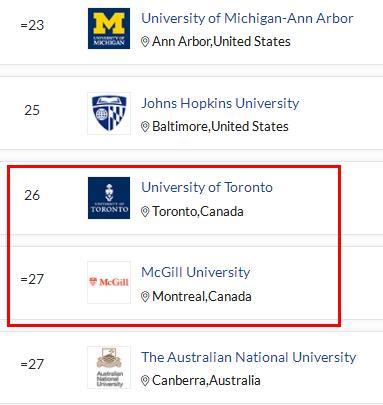 2022年世界大学排行榜出炉!3
