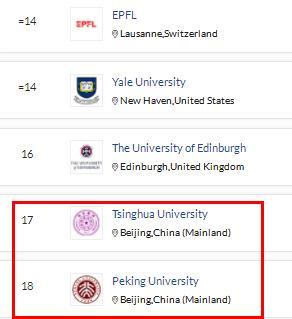 2022年世界大学排行榜出炉!5