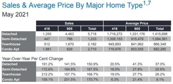 2022年房租新规!CREA预测安省房价将继续上涨 21.8%!3