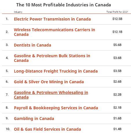 收入可观!加拿大最赚钱的十大行业排行榜出炉!5
