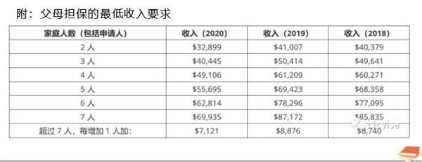 秋冬相聚枫叶国:2021年父母和祖父母担保移民获邀数量创下新记录!3