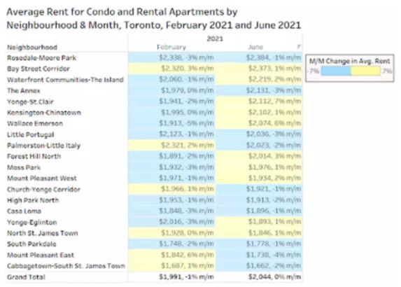 一房难求!房屋租赁价格飞涨!加拿大人将面临激烈的抢房大战6